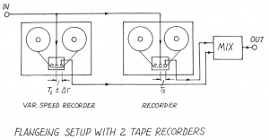 The setup of the old school flanger effect, using two tape machines