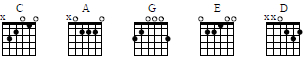 the CAGED system's major chords