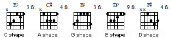 various major chords