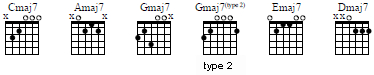 major7 chords of the C-A-G-E-D