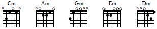 CAGED minor chords