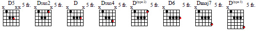 D major chord with melody line