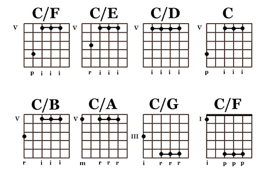 move that bass - C chord