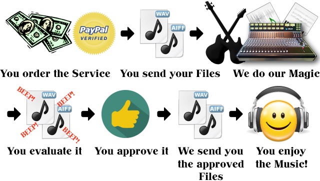 how our audio services work