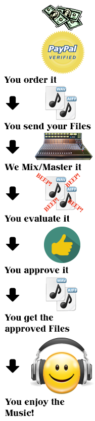our mastering & mixing online services work this way